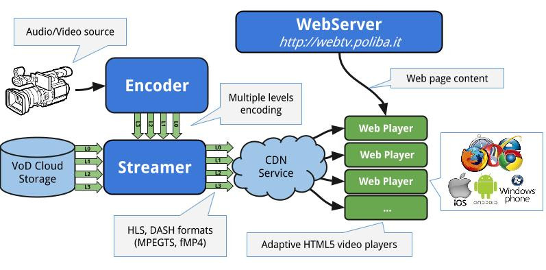 File:AdaptiveStreamingArchitecture.jpg
