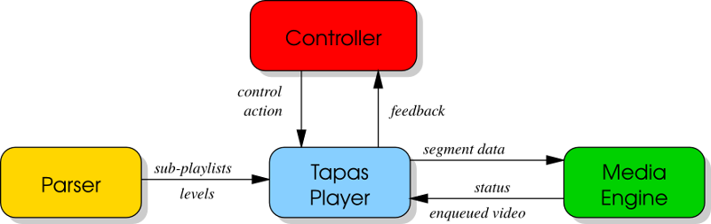 Tapascomponents.png