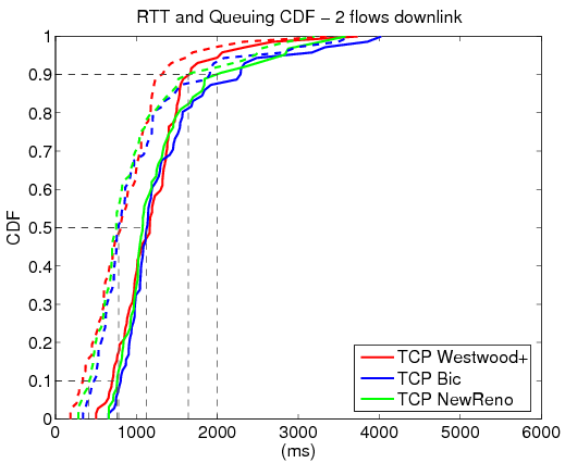 File:Rtt 2 flows downlink.png