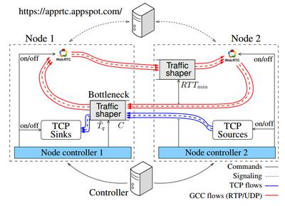 WebRTC Testbed - C3Lab