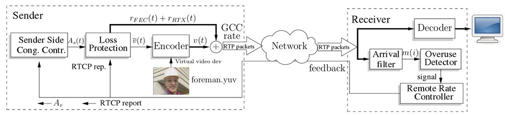 Google Congestion Control Architecture
