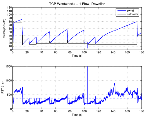 TCP over Hsdpa - C3Lab