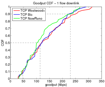 Goodput 1 flow downlink.png