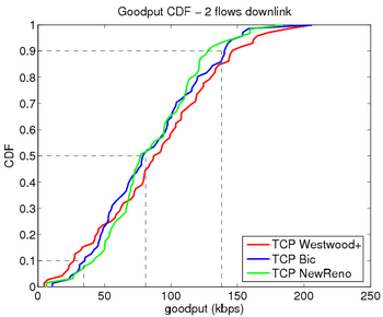 Goodput 2 flows downlink.png