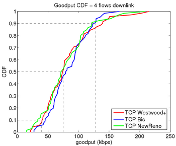 Goodput 4 flows downlink.png