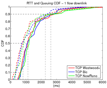 Rtt 1 flow downlink.png
