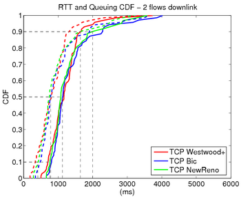 Rtt 2 flows downlink.png