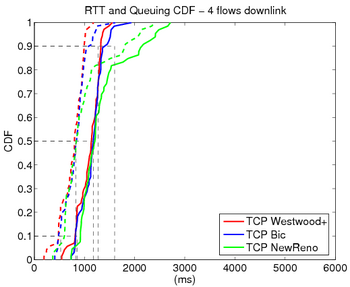 Rtt 4 flows downlink.png